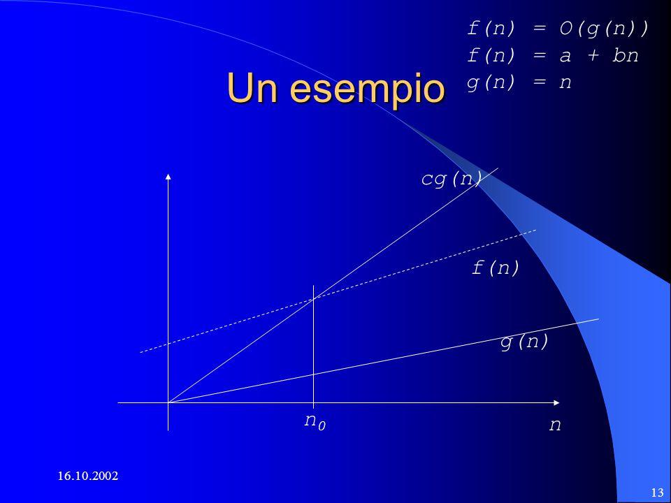 16.10.2002 13 Un esempio n f(n) cg(n) n0n0 g(n) f(n) = O(g(n)) f(n) = a + bn g(n) = n
