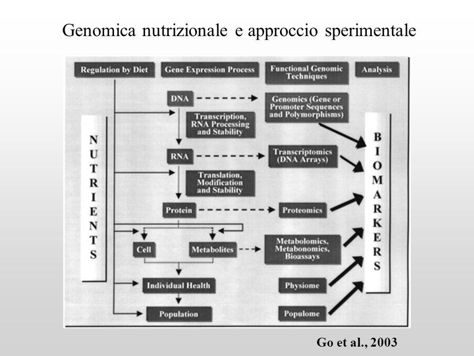 Genomica nutrizionale e approccio sperimentale Go et al., 2003