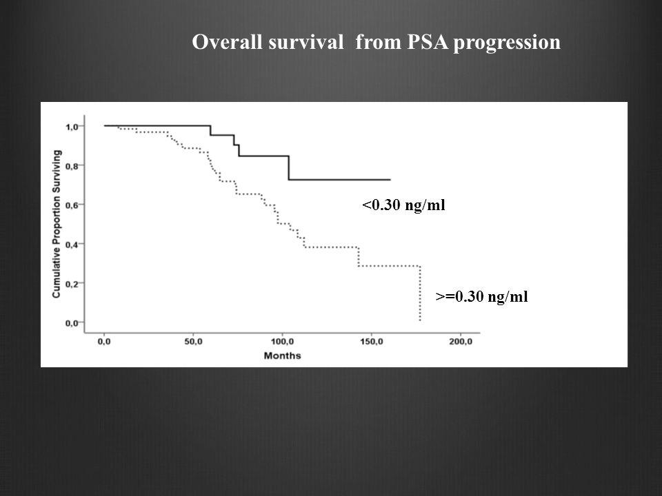 >=0.30 ng/ml <0.30 ng/ml Overall survival from PSA progression