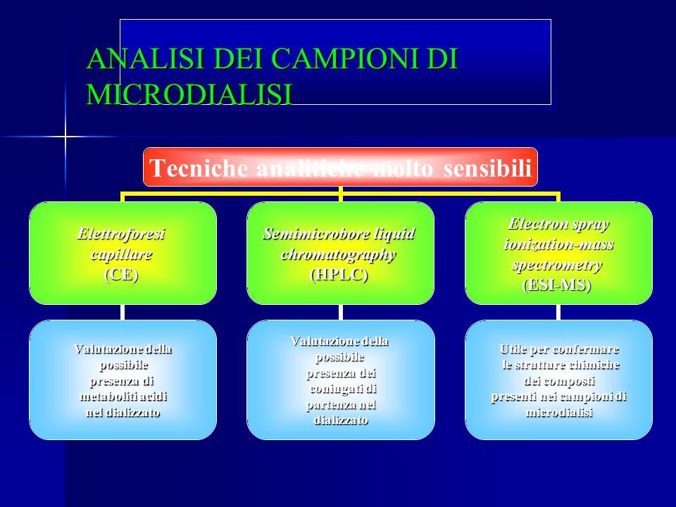 ANALISI DEI CAMPIONI DI MICRODIALISI Tecniche analitiche molto sensibili Elettroforesicapillare(CE) Valutazione della possibile possibile presenza di