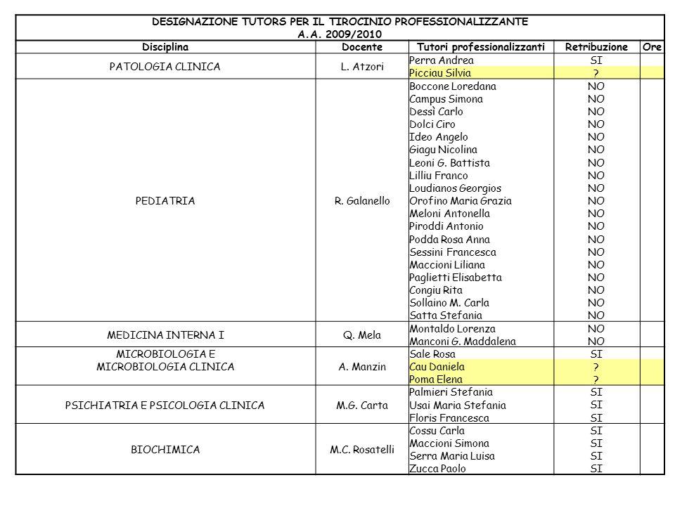 DESIGNAZIONE TUTORS PER IL TIROCINIO PROFESSIONALIZZANTE A.A.