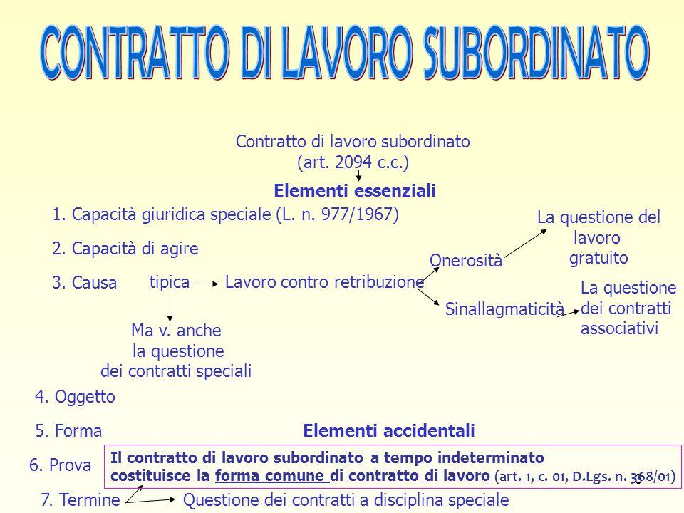3 Contratto di lavoro subordinato (art. 2094 c.c.) Sinallagmaticità La questione del lavoro gratuito La questione dei contratti associativi Elementi e