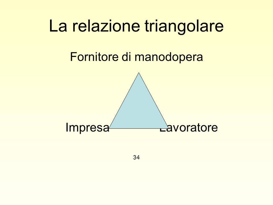 La relazione triangolare Fornitore di manodopera ImpresaLavoratore 34