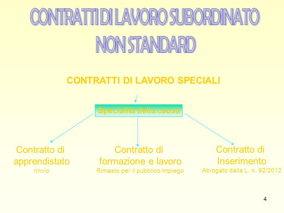 LA SOMMINISTRAZIONE DI LAVORO (D.lgs.n. 276/2003, come modificato dal D.Lgs.