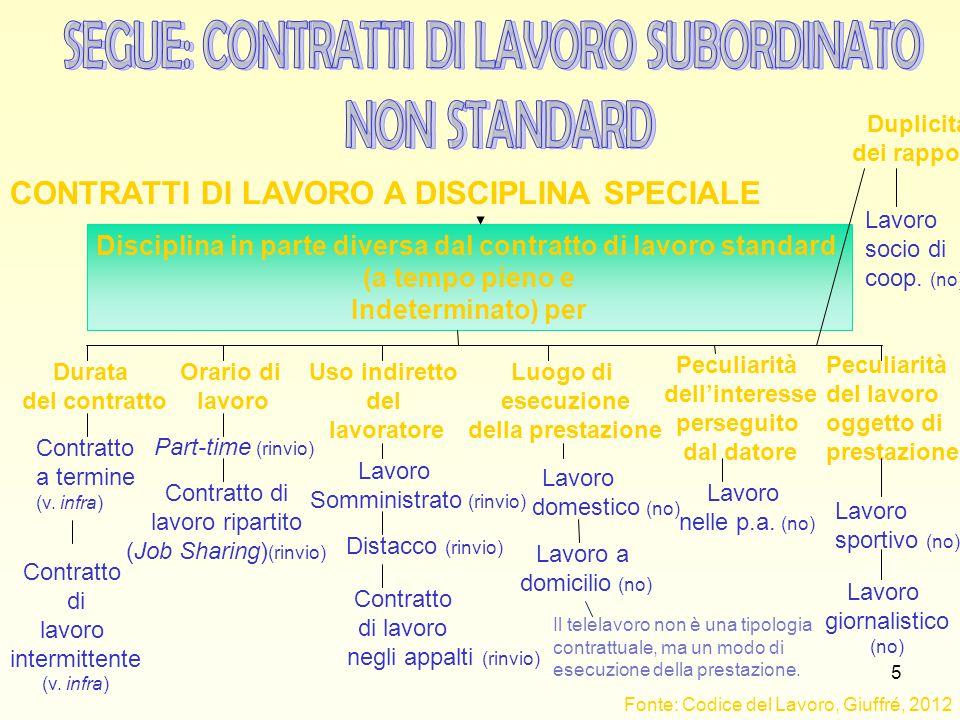 5 Disciplina in parte diversa dal contratto di lavoro standard (a tempo pieno e Indeterminato) per CONTRATTI DI LAVORO A DISCIPLINA SPECIALE Durata de
