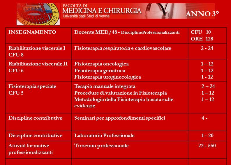 ANNO 3° INSEGNAMENTODocente MED/48 - DisciplineProfessionalizzanti CFU 10 ORE 128 Riabilitazione viscerale I CFU 8 Fisioterapia respiratoria e cardiov
