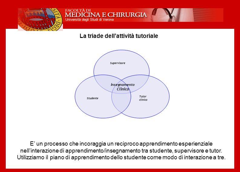 Insegnamento Clinico La triade dell'attività tutoriale E' un processo che incoraggia un reciproco apprendimento esperienziale nell'interazione di appr