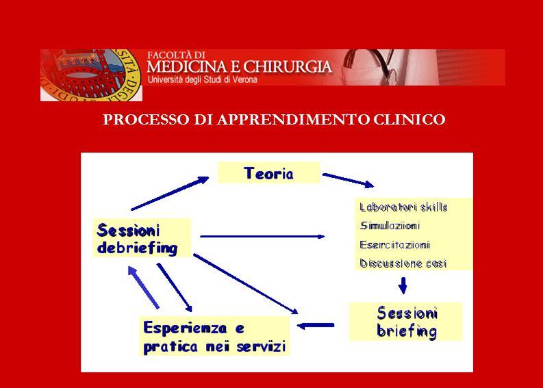 UNIVERSITA' DEGLI STUDI DI VERONA Facoltà di Medicina e Chirurgia PROCESSO DI APPRENDIMENTO CLINICO