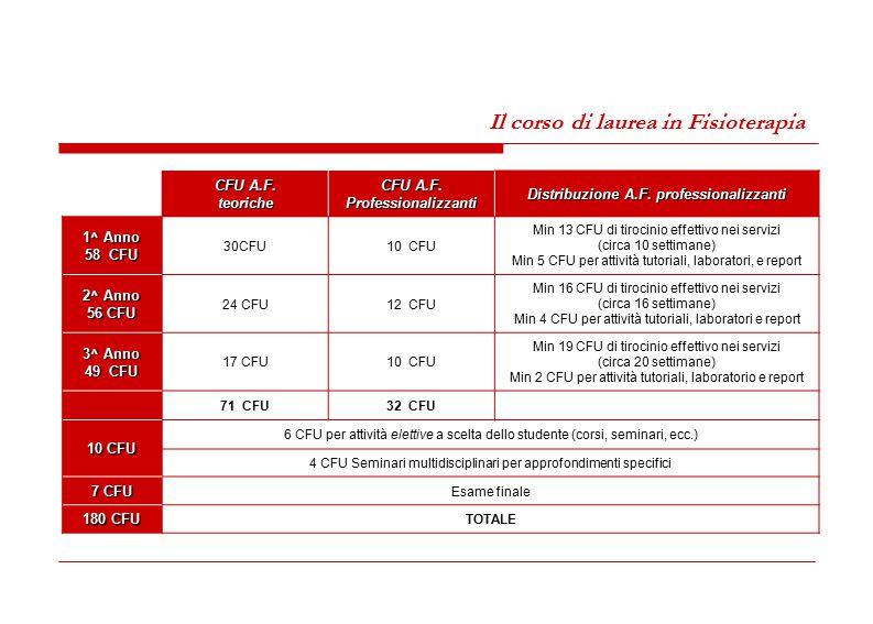 CFU A.F. teoriche CFU A.F. Professionalizzanti Distribuzione A.F. professionalizzanti 1^ Anno 58 CFU 30CFU10 CFU Min 13 CFU di tirocinio effettivo nei