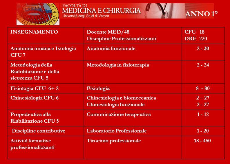 INSEGNAMENTODocente MED/48 Discipline Professionalizzanti CFU 18 ORE 220 Anatomia umana e Istologia CFU 7 Anatomia funzionale2 - 30 Metodologia della