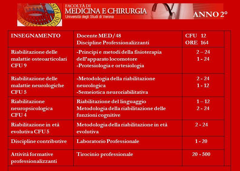 ANNO 2° INSEGNAMENTODocente MED/48 Discipline Professionalizzanti CFU 12 ORE 164 Riabilitazione delle malattie osteoarticolari CFU 9 -Principi e metod