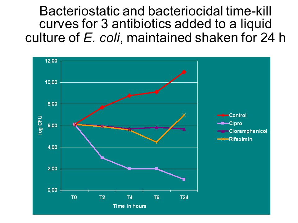 Bacteriostatic and bacteriocidal time-kill curves for 3 antibiotics added to a liquid culture of E. coli, maintained shaken for 24 h