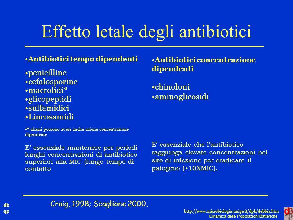 db qp Dinamica delle Popolazioni Batteriche http://www.microbiologia.unige.it/dpb/debbia.htm Effetto letale degli antibiotici Antibiotici tempo dipend