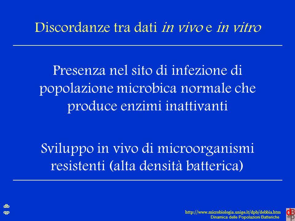 db qp Dinamica delle Popolazioni Batteriche http://www.microbiologia.unige.it/dpb/debbia.htm Discordanze tra dati in vivo e in vitro Presenza nel sito