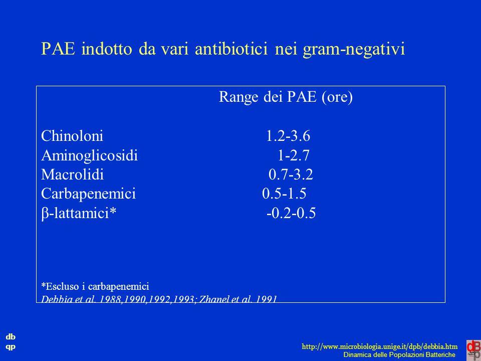 db qp Dinamica delle Popolazioni Batteriche http://www.microbiologia.unige.it/dpb/debbia.htm PAE indotto da vari antibiotici nei gram-negativi Range d