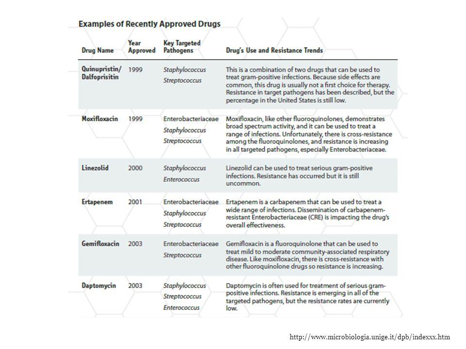 http://www.microbiologia.unige.it/dpb/indexxx.htm Caratteristiche degli Antibiotici Bersaglio-Meccanismo d'azione Spettro d'attività (gram+, gram-, aerobi anaerobi) Diffusione nelle cellule Battericidi (tempo-concentrazione dipendenti)