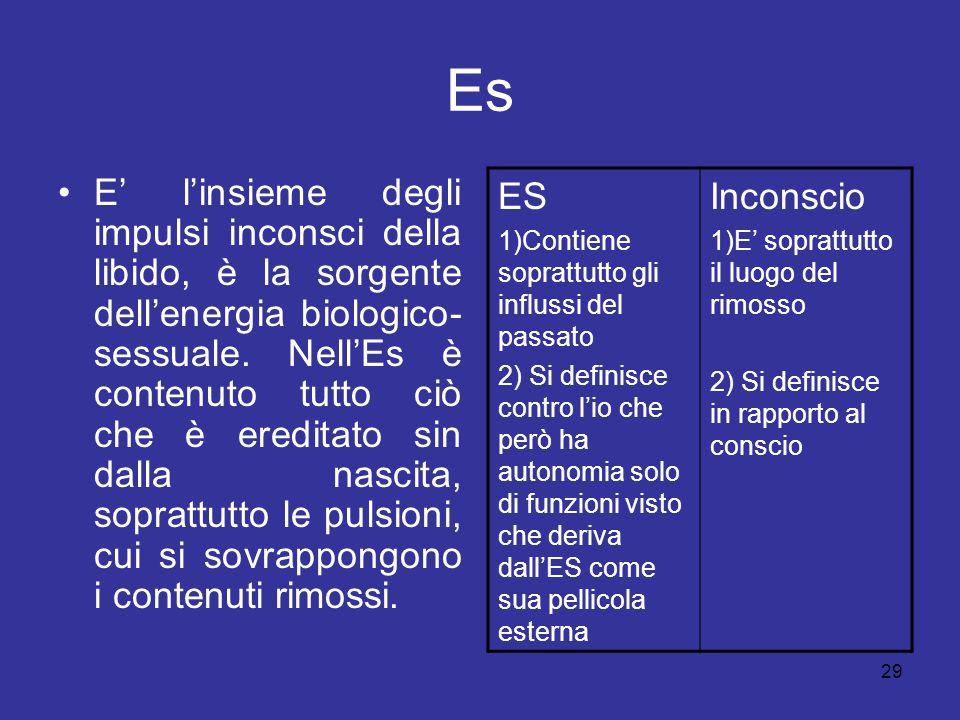 29 Es E' l'insieme degli impulsi inconsci della libido, è la sorgente dell'energia biologico- sessuale. Nell'Es è contenuto tutto ciò che è ereditato