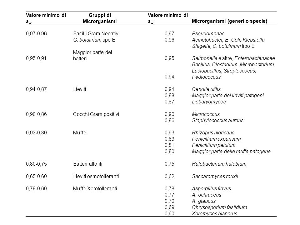 MicrorganismipH MinpH maxAcidoresistenza Micrococcus sp5,68,1bassa pH min > 5,0 Pseudomonas aeruginosa5,68,0 Bacillus stearothermophilus5,29,2 Clostridium botulinum tipo E5,0-5,28,6 media pH min > 5,0- 4,0 Colostridium sporogenes5,09,0 Bacillus cereus4,99,3 Vibrio parahaemolyticus4,811,0 Clostridium botulinucum Tipo A e B4,58,5 Staphylococcus aureus4,09,8 Salmonelle4,0-4,58,0-9,6 Escherichia coli4,49,0 Proteus vulgaris4,49,2 Strptococco lactis4,3-4,89,2 Batteri lattici Lactobacillus spp.3,8-4,47,2forte pH min < 4,0 Batteri acetici Acetobacter acidophilus2,64,3 Lieviti Saccaromyces cerevisiae2,38,6 Funghi Pennicillium italicum1,99,3 Aspergillus oryzae1,69,3 PH