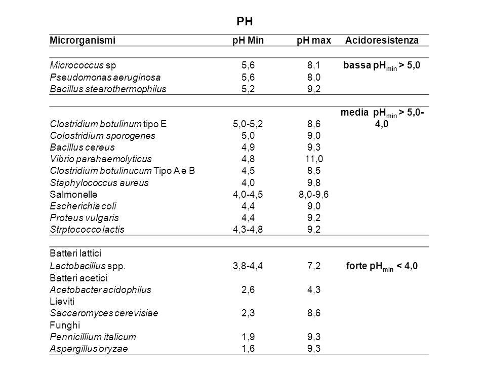 MicrorganismipH MinpH maxAcidoresistenza Micrococcus sp5,68,1bassa pH min > 5,0 Pseudomonas aeruginosa5,68,0 Bacillus stearothermophilus5,29,2 Clostri