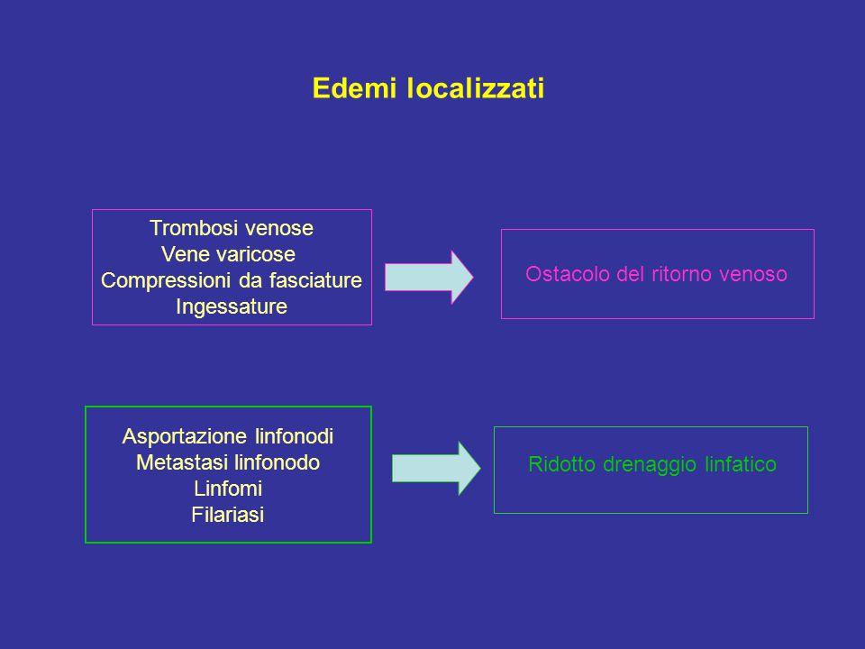 Ostacolo del ritorno venoso Trombosi venose Vene varicose Compressioni da fasciature Ingessature Asportazione linfonodi Metastasi linfonodo Linfomi Fi