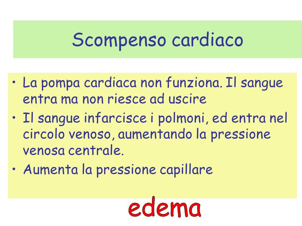 Scompenso cardiaco La pompa cardiaca non funziona. Il sangue entra ma non riesce ad uscire Il sangue infarcisce i polmoni, ed entra nel circolo venoso