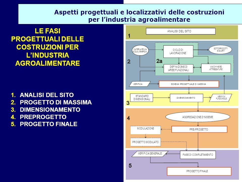 Aspetti progettuali e localizzativi delle costruzioni per l'industria agroalimentare MATERIA PRIMA ACQUA, ENERGIA SOTTOPRODOTTI E SCARTI CICLO DI LAVORAZIONE DEFINIZIONE DI AREE FUNZIONALI STANDARD DIMENSIONALI DIMENSIONAMENTO AGGREGAZIONE D'INSIEME PRE-PROGETTO MODULAZIONE PROGETTO MODULATO VERIFICA GENERALE FASE DI COMPLETAMENTO PROGETTO FINALE MACCHINE ED ATTREZZATURE ANALISI DEL SITO VERIFICA FUNZIONALE SCHEMA PROGETTUALE DI MASSIMA VERIFICA LE FASI PROGETTUALI DELLE COSTRUZIONI PER L'INDUSTRIA AGROALIMENTARE 1.ANALISI DEL SITO 2.PROGETTO DI MASSIMA 3.DIMENSIONAMENTO 4.PREPROGETTO 5.PROGETTO FINALE