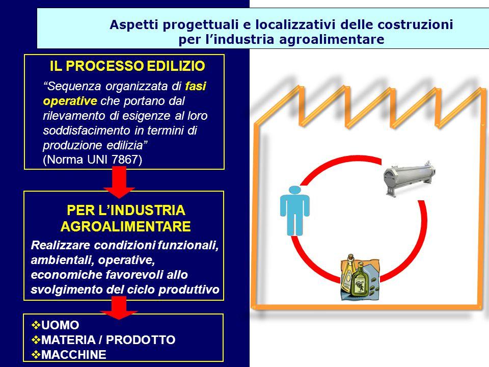 Aspetti progettuali e localizzativi delle costruzioni per l'industria agroalimentare PROGRAMMAZIONE GENERALE LOCALIZZAZIONE PROGETTAZIONE ESECUZIONE LAVORI GESTIONE E MANUTENZIONE LA PROGETTAZIONE Un processo di elaborazione e di sintesi (dal particolare al generale), che tiene conto dei fattori della produzione (materie prime, macchine e mezzi, operatori, prodotto lavorato o trasformato) in termini di esigenze funzionali, ambientali, formali e di sicurezza.