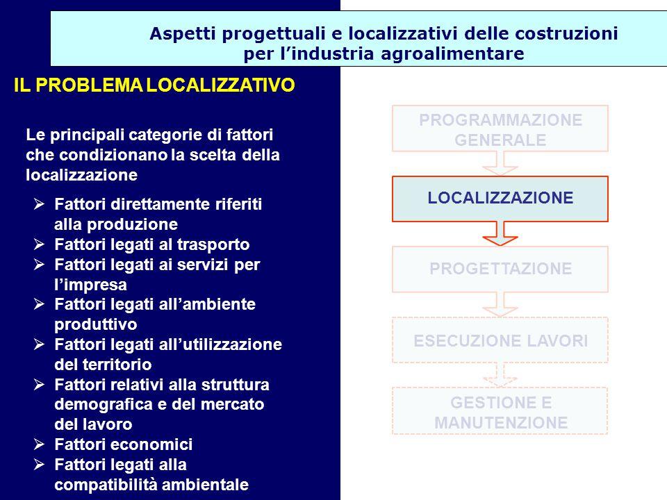 Aspetti progettuali e localizzativi delle costruzioni per l'industria agroalimentare DESTINAZIONE USO Produttiva Industriale Agricola PARAMETRI URBANISTICI