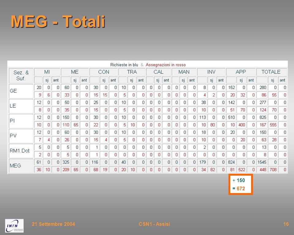 21 Settembre 2004CSN1 - Assisi16 MEG - Totali + 150 = 672