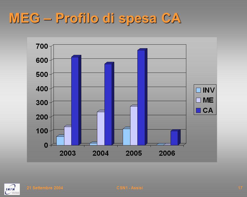 21 Settembre 2004CSN1 - Assisi17 MEG – Profilo di spesa CA