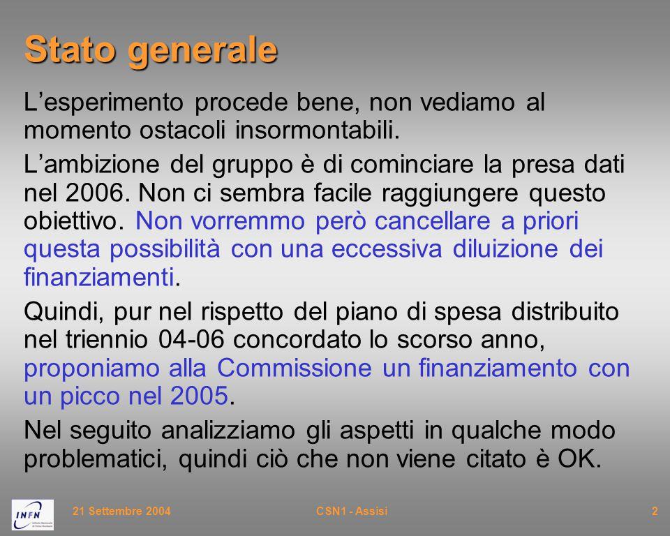 21 Settembre 2004CSN1 - Assisi2 Stato generale L'esperimento procede bene, non vediamo al momento ostacoli insormontabili. L'ambizione del gruppo è di