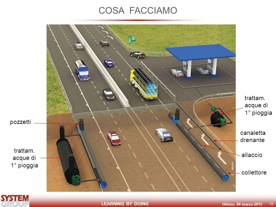 LEARNING BY DOING Urbino, 04 marzo 2015 12 COSA FACCIAMO trattam.