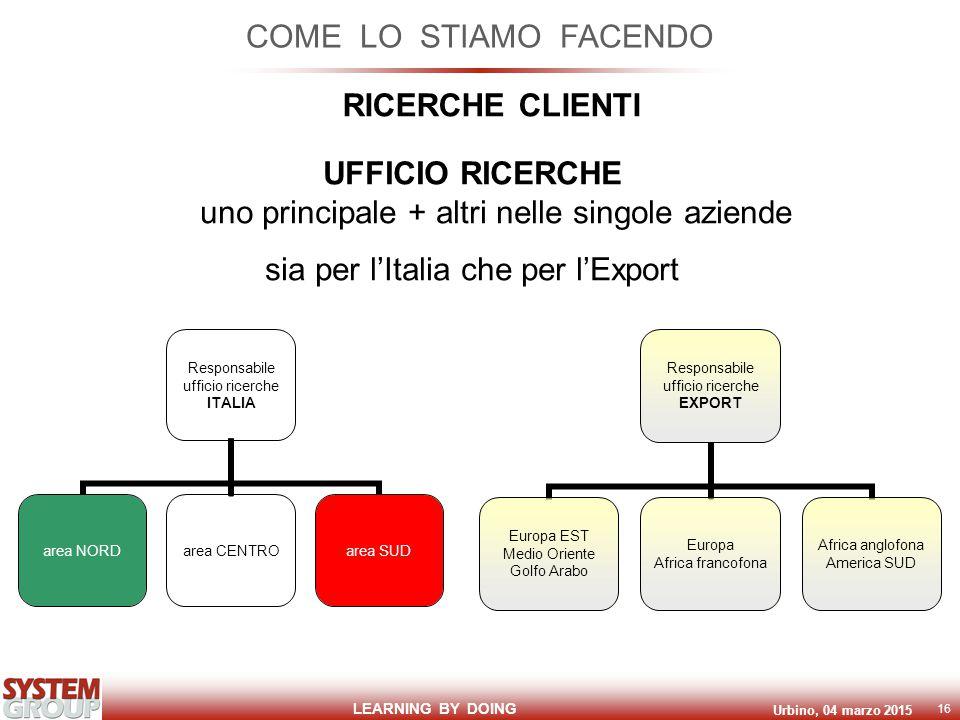 LEARNING BY DOING Urbino, 04 marzo 2015 16 COME LO STIAMO FACENDO RICERCHE CLIENTI UFFICIO RICERCHE uno principale + altri nelle singole aziende sia p