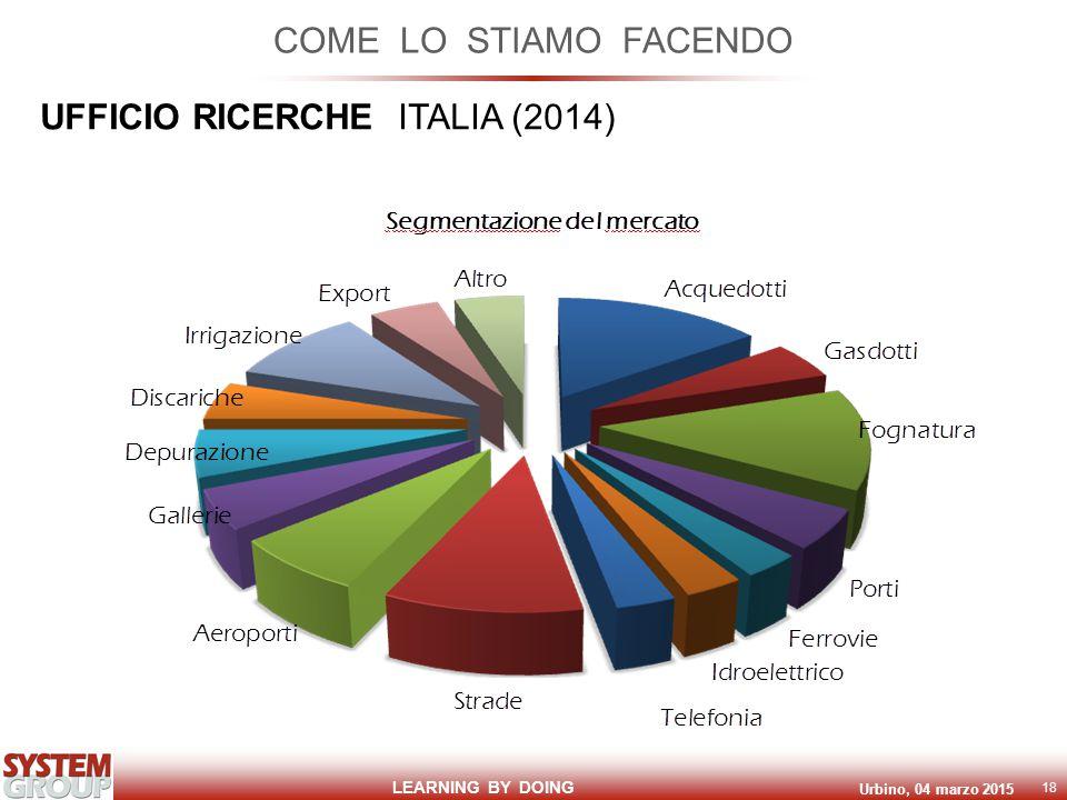 LEARNING BY DOING Urbino, 04 marzo 2015 18 COME LO STIAMO FACENDO UFFICIO RICERCHE ITALIA (2014)
