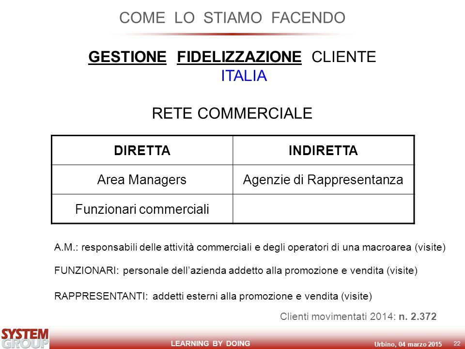 LEARNING BY DOING Urbino, 04 marzo 2015 22 COME LO STIAMO FACENDO GESTIONE FIDELIZZAZIONE CLIENTE ITALIA RETE COMMERCIALE DIRETTAINDIRETTA Area ManagersAgenzie di Rappresentanza Funzionari commerciali A.M.: responsabili delle attività commerciali e degli operatori di una macroarea (visite) FUNZIONARI: personale dell'azienda addetto alla promozione e vendita (visite) RAPPRESENTANTI: addetti esterni alla promozione e vendita (visite) Clienti movimentati 2014: n.