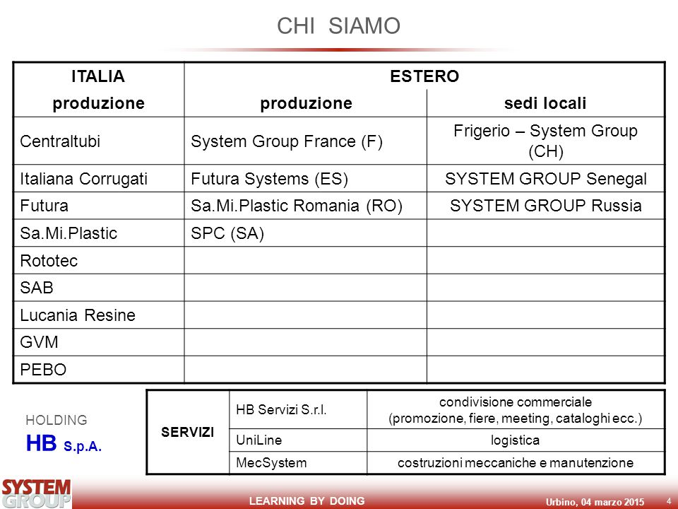 LEARNING BY DOING Urbino, 04 marzo 2015 4 CHI SIAMO ITALIAESTERO produzione sedi locali CentraltubiSystem Group France (F) Frigerio – System Group (CH) Italiana CorrugatiFutura Systems (ES)SYSTEM GROUP Senegal FuturaSa.Mi.Plastic Romania (RO)SYSTEM GROUP Russia Sa.Mi.PlasticSPC (SA) Rototec SAB Lucania Resine GVM PEBO HOLDING HB S.p.A.