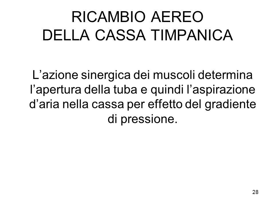 28 RICAMBIO AEREO DELLA CASSA TIMPANICA L'azione sinergica dei muscoli determina l'apertura della tuba e quindi l'aspirazione d'aria nella cassa per e