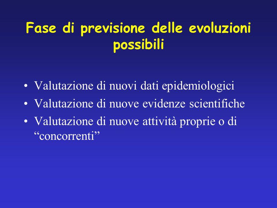 Fase di previsione delle evoluzioni possibili Valutazione di nuovi dati epidemiologici Valutazione di nuove evidenze scientifiche Valutazione di nuove attività proprie o di concorrenti