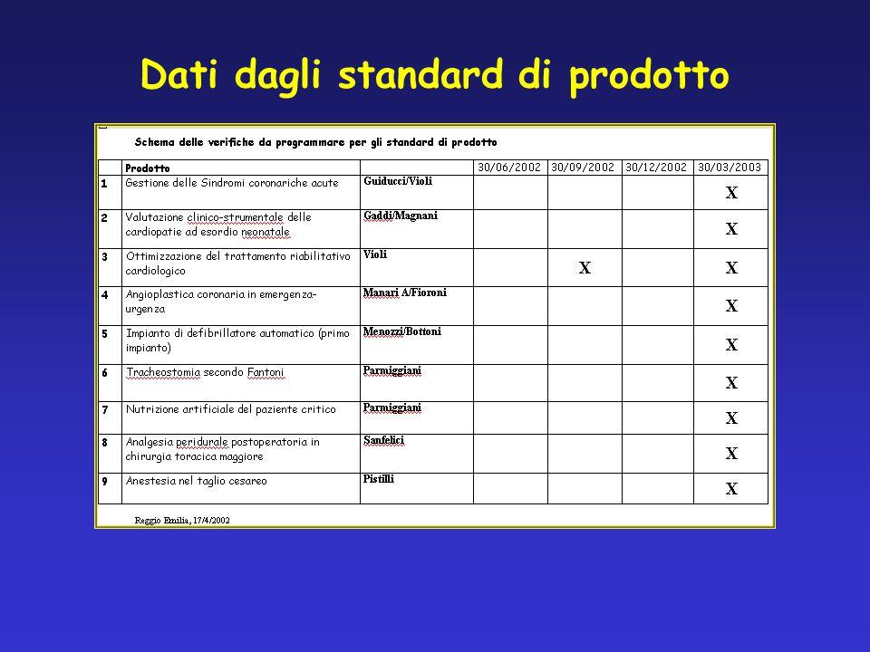 Dati dagli standard di prodotto