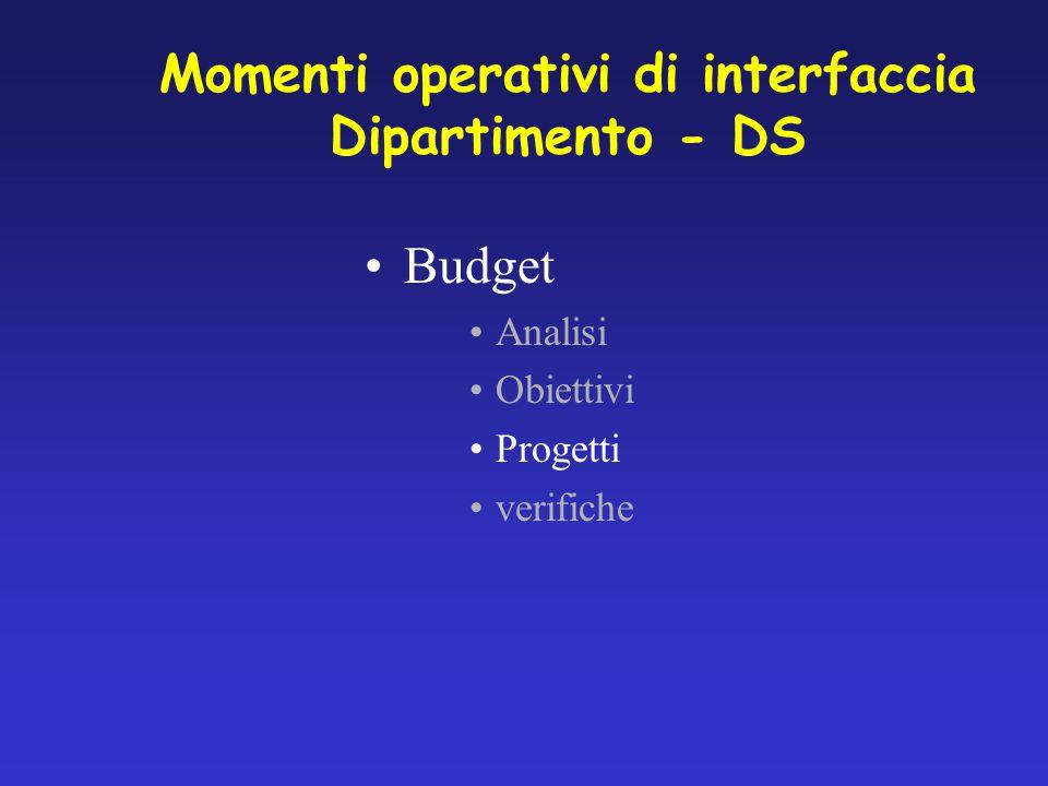Progetti di budget Formulazione DIP DGDS Fase valutativa Fase realizzativa DIP DS Sono stimolati quelli interdipartimentali e a valenza pluriennale