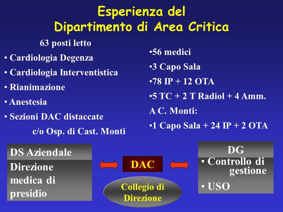 Esperienza del Dipartimento di Area Critica DAC Controllo di gestione USO DG Direzione medica di presidio DS Aziendale 63 posti letto Cardiologia Degenza Cardiologia Interventistica Rianimazione Anestesia Sezioni DAC distaccate c/o Osp.
