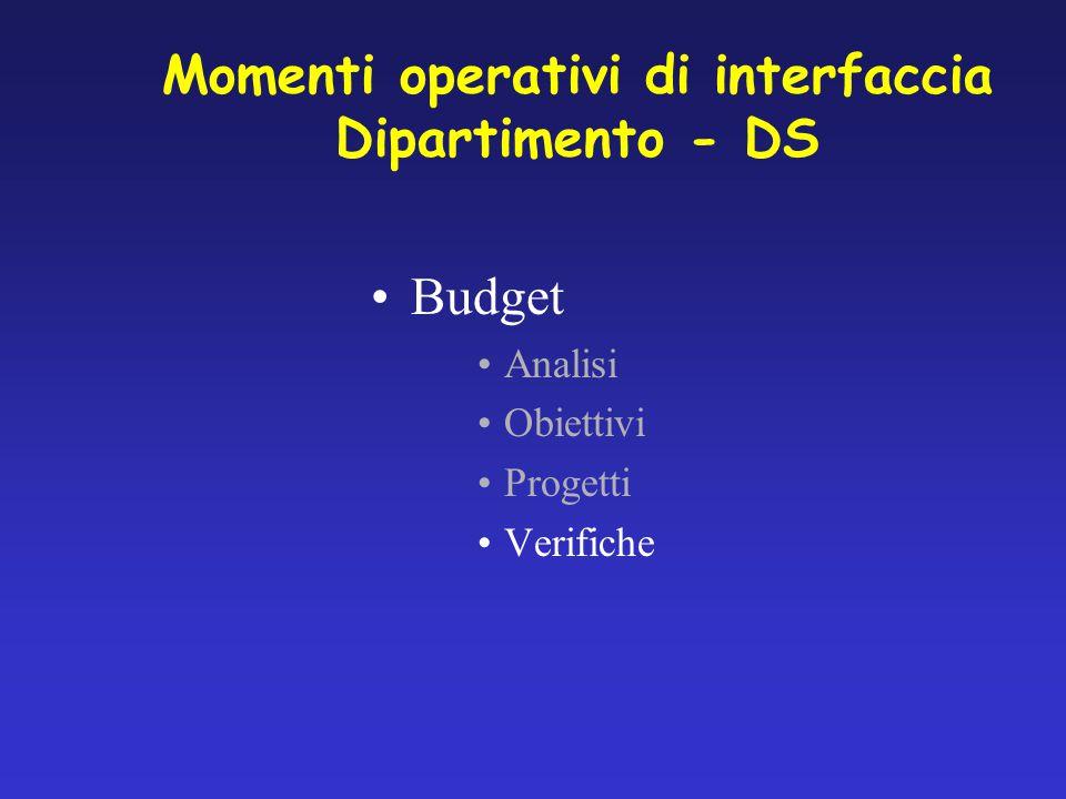 Budget Analisi Obiettivi Progetti Verifiche Momenti operativi di interfaccia Dipartimento - DS