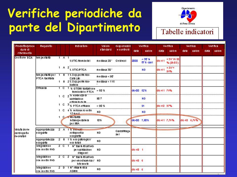 Verifiche periodiche da parte del Dipartimento