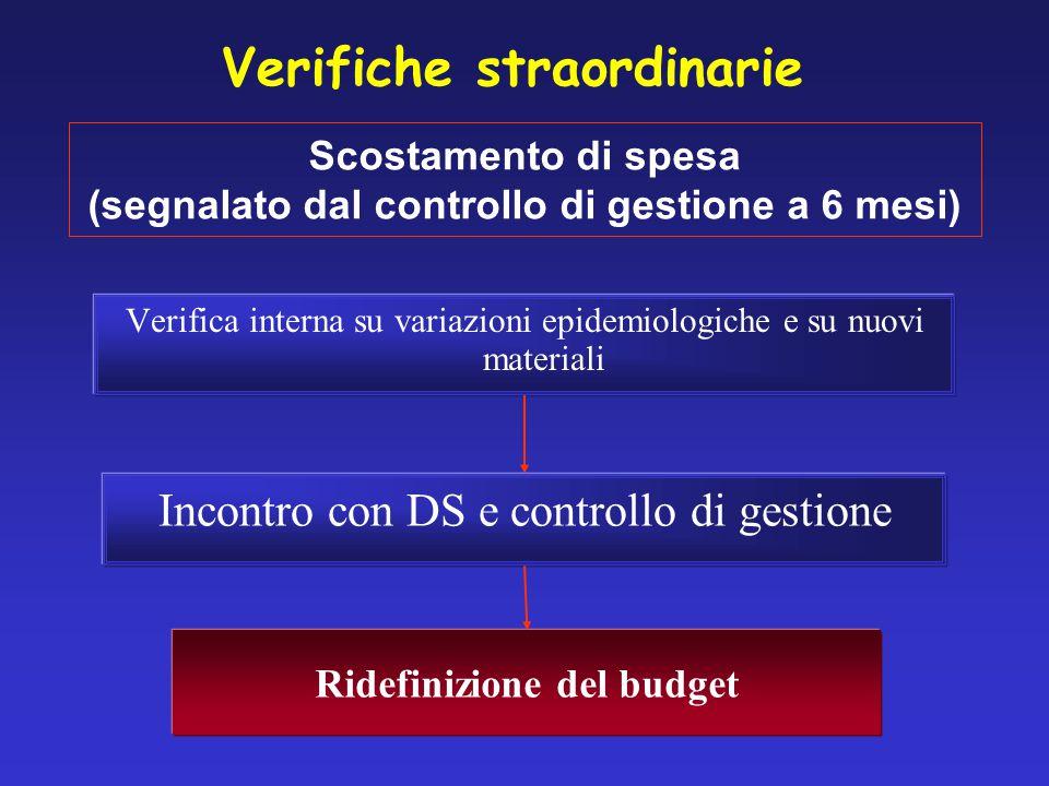 Scostamento di spesa (segnalato dal controllo di gestione a 6 mesi) Verifica interna su variazioni epidemiologiche e su nuovi materiali Incontro con DS e controllo di gestione Ridefinizione del budget Verifiche straordinarie