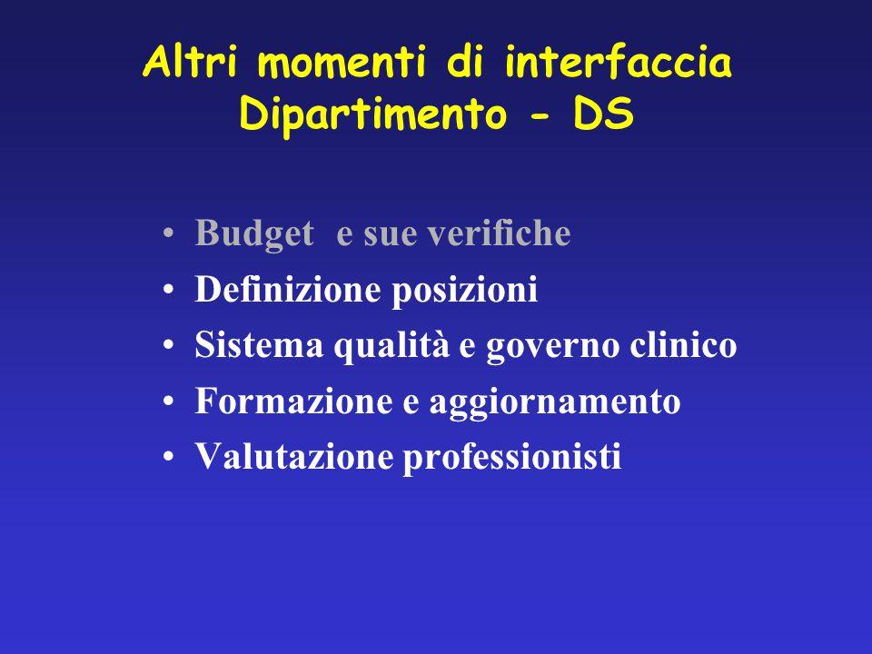 Budgete sue verifiche Definizione posizioni Sistema qualità e governo clinico Formazione e aggiornamento Valutazione professionisti Altri momenti di interfaccia Dipartimento - DS