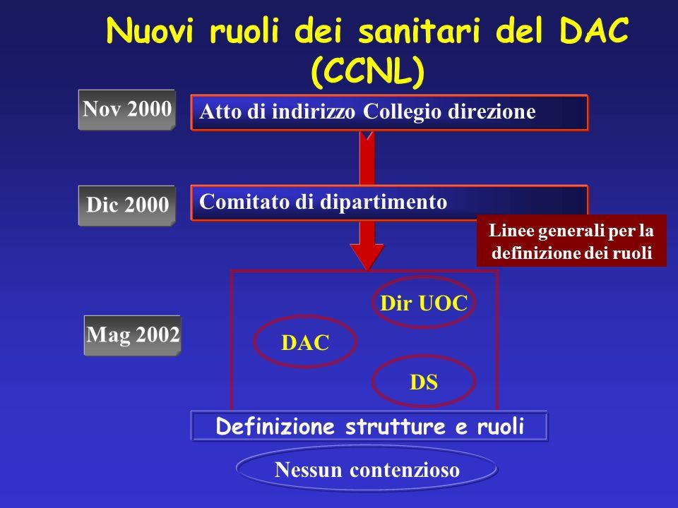 Nuovi ruoli dei sanitari del DAC (CCNL) Atto di indirizzo Collegio direzione Comitato di dipartimento Dir UOC DAC DS Linee generali per la definizione dei ruoli Definizione strutture e ruoli Nessun contenzioso Nov 2000 Mag 2002 Dic 2000