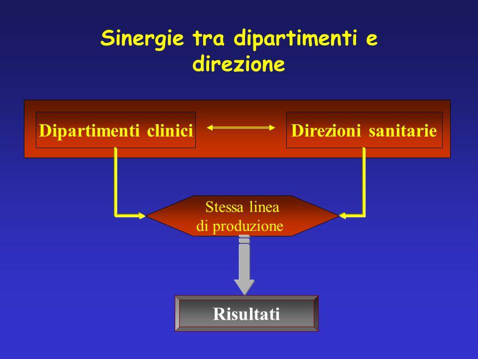 Dipartimenti cliniciDirezioni sanitarie Stessa linea di produzione Risultati Sinergie tra dipartimenti e direzione
