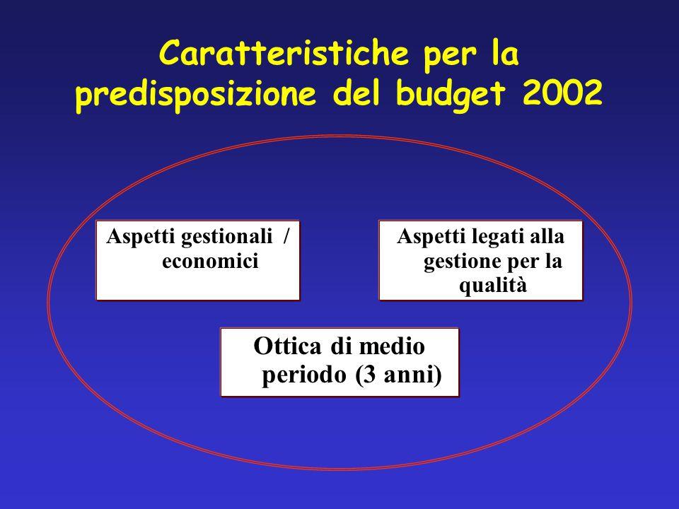 Caratteristiche per la predisposizione del budget 2002 Ottica di medio periodo (3 anni) Aspetti gestionali / economici Aspetti legati alla gestione per la qualità