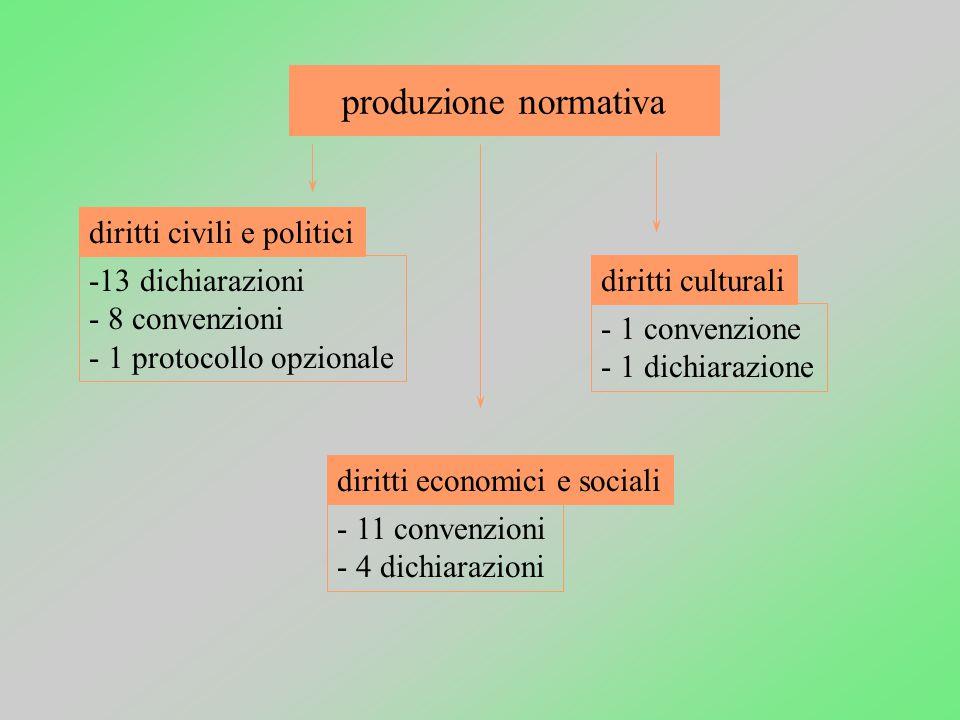 Sviluppo produzione normativastrutture di controllo regionalizzazione - progressiva precisazione del contenuto dei diritti - copiosa produzione di str