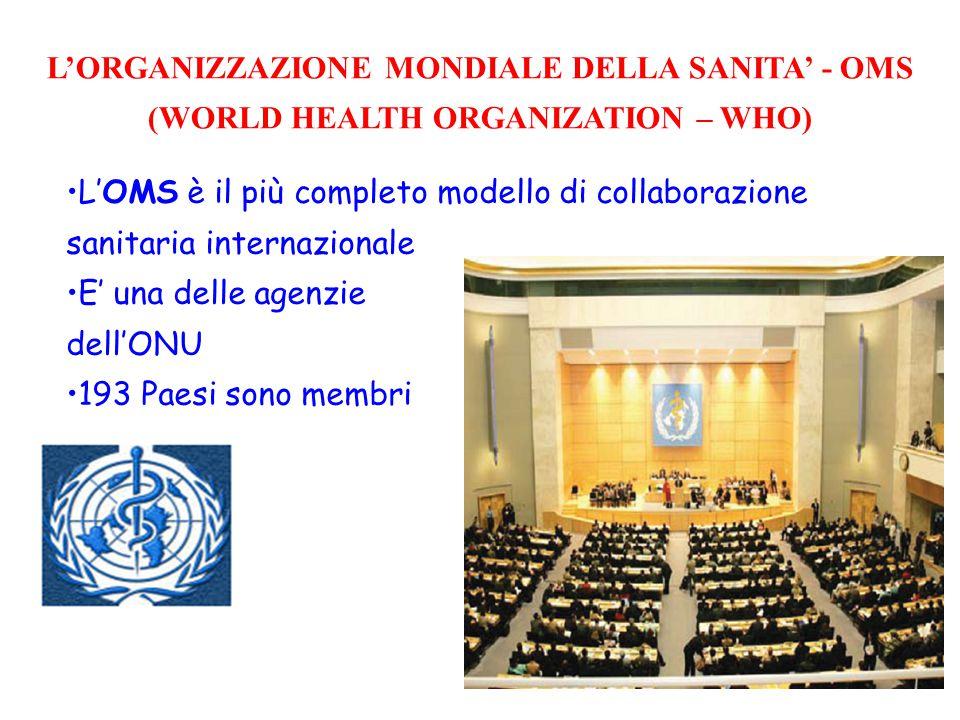 L'OMS è il più completo modello di collaborazione sanitaria internazionale E' una delle agenzie dell'ONU 193 Paesi sono membri L'ORGANIZZAZIONE MONDIALE DELLA SANITA' - OMS (WORLD HEALTH ORGANIZATION – WHO)
